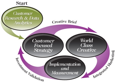 Data-Driven Marketing Strategy